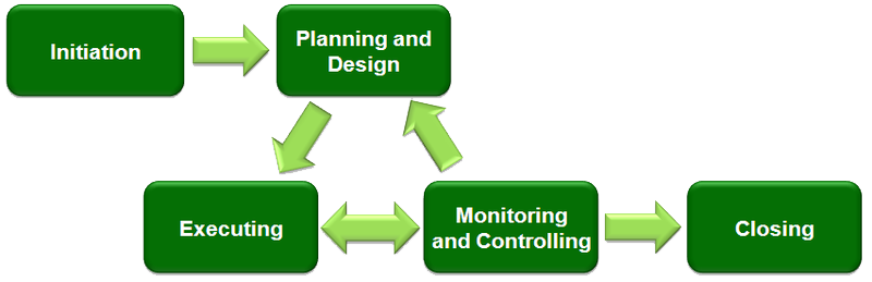 project-management ploc